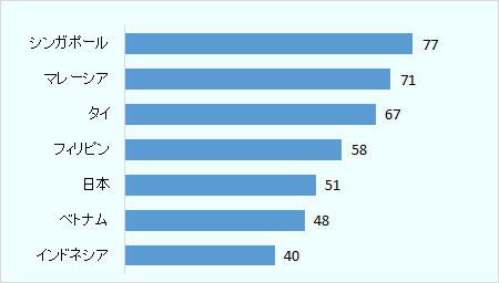 シンガポールは77%、マレーシアは71%、タイは67%、フィリピンは58%、日本は51%、ベトナムは48%、インドネシアは40%。