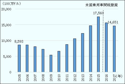 米韓FTA見直し:外資系メーカーが自動車輸出をけん引                大筋合意の評価と韓国の対米自動車貿易・牛肉輸入の推移(2)