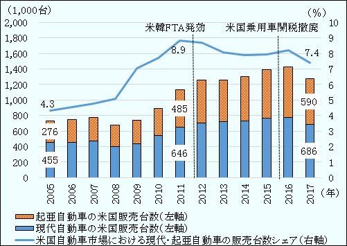 米韓FTA見直し:外資系メーカーが自動車輸出をけん引 | 地域・分析 ...