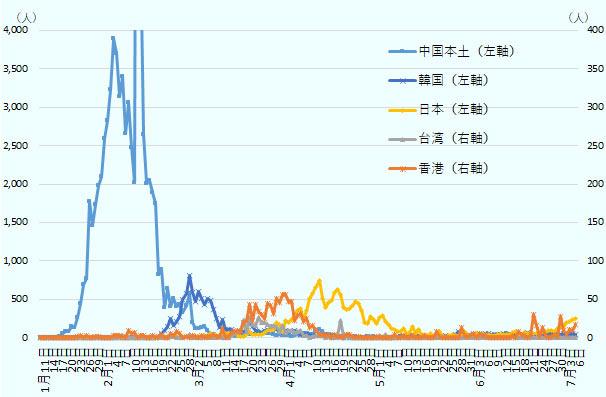 第 中国 コロナ 二 波