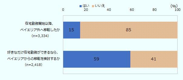 「在宅勤務開始以降、ベイエリア外へ移転したか」という質問に対して、回答者3,334人のうち、15%が「はい」、85%が「いいえ」と回答した。また、「好きなだけ在宅勤務ができるなら、ベイエリアからの移転を検討するか」という質問に対して、回答者2,418人のうち、59%が「はい」、41%が「いいえ」と回答した。