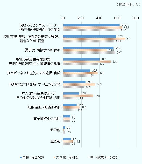 輸出・海外進出の実現・拡大の鍵は市場調査とビジネスパートナー ...
