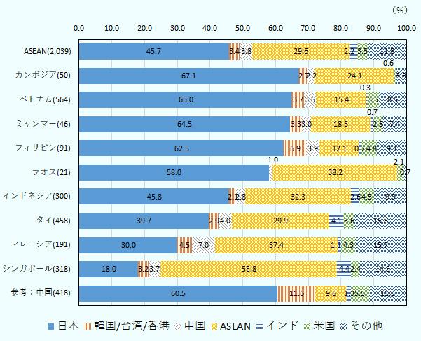 ASEAN全体では、輸出先は日本(45.7%)が最大で、以下、ASEAN(29.6%)、中国(3.8%)、米国(3.5%)の順に続く。