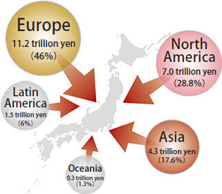 This is a chart showing the stock of inward FDI into Japan by region. Europe has a direct investment stock in Japan of 11.2 trillion yen (or 46%) followed by North America (7.0 trillion yen, or 28.8%), Asia (4.3 trillion yen, or 17.6%), Latin America (1.5 trillion yen, or 6%), and Oceania (0.3 trillion yen, or 1.3%).