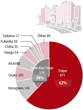This is a pie chart showing the number of investment projects supported by JETRO by prefecture. There are 871 projects in Tokyo at 62%, and 534 projects in areas outside of Tokyo at 38%. The latter includes 145 projects in Kanagawa, 100 projects in Osaka, 88 projects in Aichi, 54 projects in Hyogo, 35 projects in Chiba, 26 projects in Fukuoka, 17 projects in Saitama, and 69 projects in other prefectures.