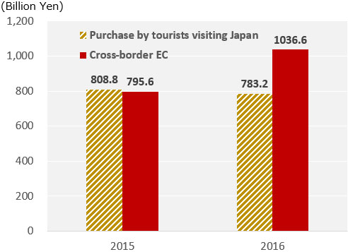 While the purchase amount by tourists decreased from 808.8 billion yen in 2015 to 783.2 billion yen in 2016, the purchase amount through China's Cross-border EC from Japan increased from 795.6 billion yen in 2015 to 1,036.6 billion yen in 2016.