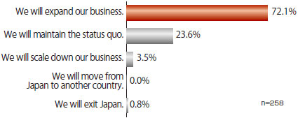 "There were 258 answers in total. 72.1% of the companies answered that they will ""expand business,"" 23.6% answered they will ""maintain the status quo,"" 3.5% answered they will ""scale down business,"" and no company answered that they would ""move from Japan to another country."" 0.8% answered they will ""exit Japan."""