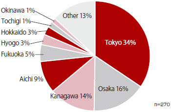 There were 270 answers in total. The results were: 34% for Tokyo, 16% for Osaka, 14% for Kanagawa, 9% for Aichi, 5% for Fukuoka, 3% for Hyogo, 3% for Hokkaido, 1% for Tochigi, 1% for Okinawa, and 13% for all other prefectures.