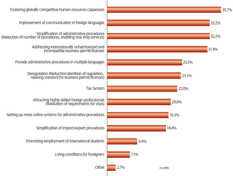 "There were 255 answers in total. 35.7% of the companies answered ""Fostering globally competitive human resources (Japanese),"" 32.2% answered ""Improvement of communication in foreign languages,"" 32.2% answered ""Simplification of administrative procedures (Reduction of number of procedures, enabling one-stop services),"" 31.4% answered ""Addressing internationally unharmonized and incompatible business permit/licenses,"" 23.5% answered ""Provide administrative procedures in multiple languages,"" 23.1% answered ""Deregulation (Reduction/abolition of regulation, relaxing standard for business permit/licenses),"" 22.0% answered ""Tax System,"" 20.0% answered ""Attracting highly-skilled foreign professionals (Relaxation of requirements for visas),"" 19.2% answered ""Setting up more online systems for administrative procedures,"" 18.4% answered ""Simplification of import/export procedures,"" 9.4% answered ""Promoting employment of international students,"" 7.1% answered ""Living conditions for foreigners,"" and 2.7% answered ""Other."""