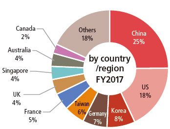 China accounts for 25%, the US 18%, Korea 8%, Germany 7%, Taiwan 6%, France 5%, the UK 4%, Singapore 4%, Australia 4%, Canada 2% and Other 18%.