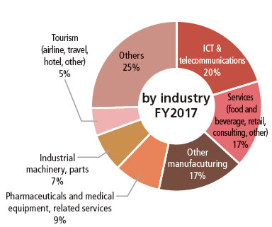 ICT and telecommunications accounts for 20%; Services (food and beverage, retail, consulting, other) 17%; Other manufacturing accounts 17%; Pharmaceuticals, medical equipment and related services 9%; Industrial machinery and parts 7%, Tourism (airlines, travel, hotels, other) 5%, and Others 25%.