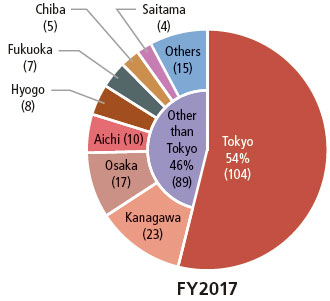 Tokyo accounts for 54% (104 projects), all other prefectures account for 46% (89 projects). The latter category includes 23 projects in Kanagawa, 17 in Osaka, 10 in Aichi, 8 in Hyogo, 7 in Fukuoka, 5 in Chiba, 4 in Saitama and 15 in other prefectures.