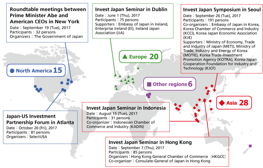 This chart shows 69 seminars and symposiums on investment in Japan held in FY2017 by region on a world map. JETRO held 20 seminars or symposiums in Europe, 28 in Asia, 15 in North America and 6 in other regions. Of these events, the Invest Japan Seminar held in Dublin on June 1, 2017 (Supporters: the Embassy of Japan in Ireland, Enterprise Ireland, and Ireland Japan Association) had 75 participants, and there were 191 participants at the Invest Japan Symposium in Seoul on September 26, 2017 (Co-organizers: the Embassy of Japan in Korea, Korea Chamber of Commerce and Industry, Korea Japan Economic Association; Supporters: the Ministry of Economy, Trade and Industry of Japan; Ministry of Trade, Industry and Energy of Korea (MOTIE); Korea Trade-Investment Promotion Agency; and Korea-Japan Cooperation Foundation for Industry and Technology). The Invest Japan Seminar held in Indonesia on August 15, 2017 (Co-organizer: Indonesian Chamber of Commerce and Industry) had 31 participants, and there were 85 participants at the Invest Japan Seminar in Hong Kong held in September 7, 2017 (Organizers: JETRO and the Hong Kong General Chamber of Commerce; co-organizer: the Consulate-General of Japan in Hong Kong). The Japan-US Investment Partnership Forum in Atlanta held on October 20, 2017 (by JETRO and SelectUSA) had 81 participants, and there were 32 participants in the Roundtable meetings between Prime Minister Abe and American CEOs in New York held on September 19, 2017 (Organizers: the Government of Japan, and JETRO).
