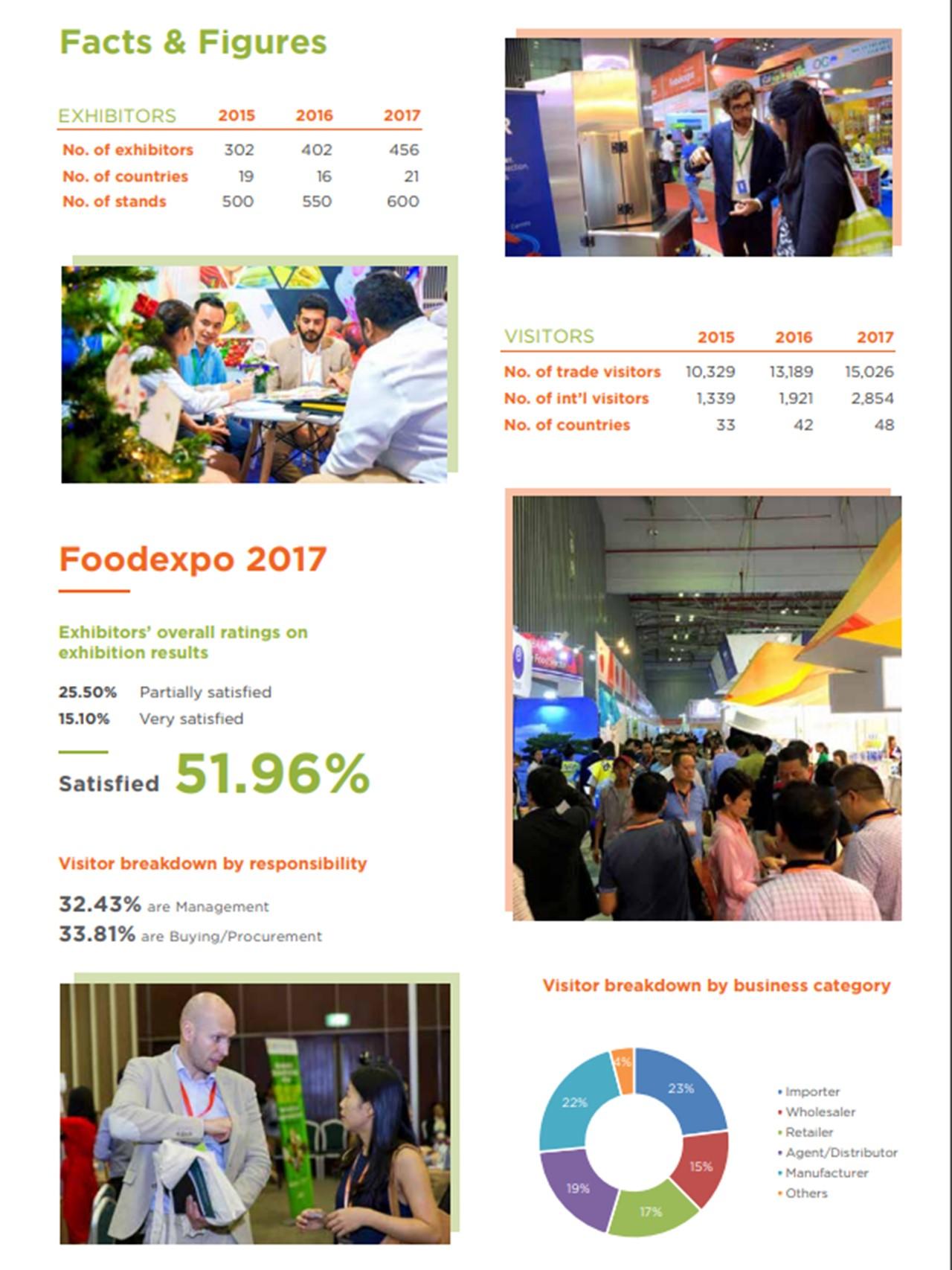 Vietnam Food Expo 2018 - 2018/11   Online Trade Fair