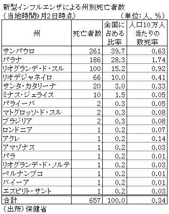 新型 インフルエンザ 2009 死亡 数
