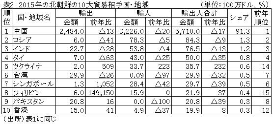 表2 2015年の北朝鮮の10大貿易相手国・地域表2 2015年の北朝鮮の10大貿易相手国・地域