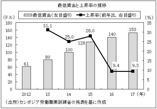 図 最低賃金と上昇率の推移