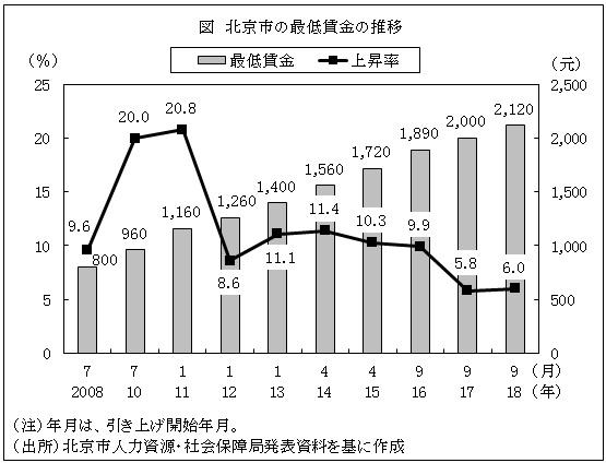 北京市の最低賃金、9月から6%引...