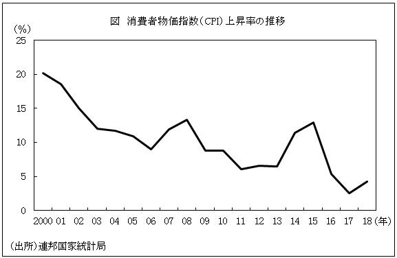 2018年のCPI上昇率4.3%、2019年はインフレが一時的に加速か(ロシア ...