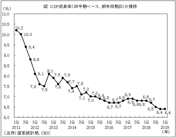「中国成長率推移 フリーグラフ 2019」の画像検索結果