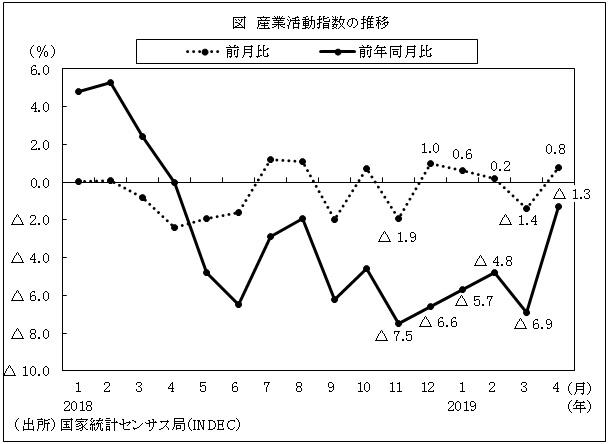 4月の産業活動指数、前年同月比でマイナス続くも、前月比ではプラスに ...