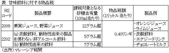 甘味飲料に対する物品税が7月1日から導入