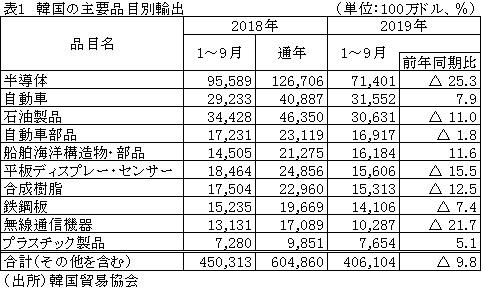 日本産半導体製造装置の輸入は減少、半導体主要材料2品目は増加(韓国 ...