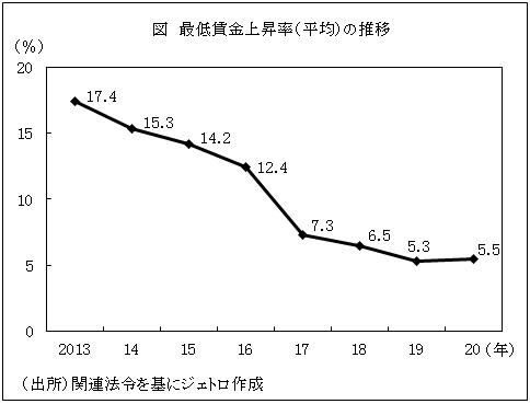 図 最低賃金上昇率(平均)の推移