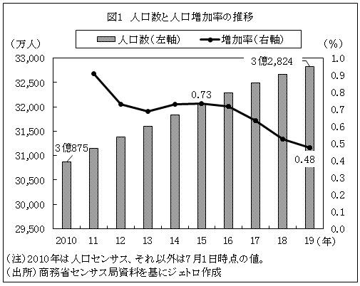 図1 人口数と人口増加率の推移