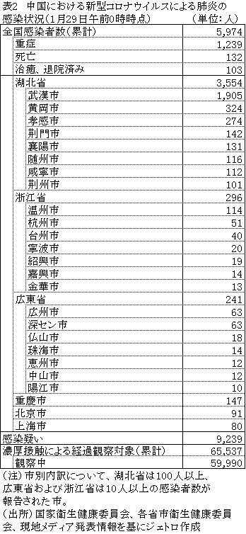 コロナ ウイルス 中国 感染 者 数