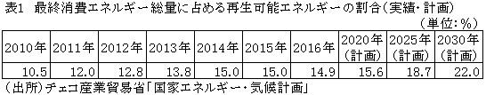 表1 最終消費エネルギー総量に占める再生可能エネルギーの割合(実績・計画)