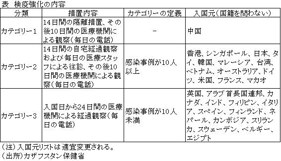 入国 コロナ オランダ 外務省 海外安全ホームページ 新型コロナウイルスに係る日本からの渡航者・日本人に対する各国・地域の入国制限措置及び入国に際しての条件・行動制限措置