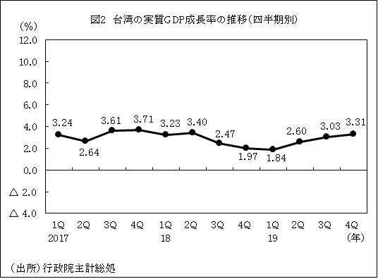 2019 日本 gdp 観光GDP寄与額で日本3位、米国・中国に続く40兆円