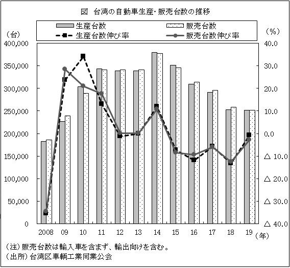 2019年の自動車生産・販売台数、5年連続で減少(台湾)   ビジネス短信 ...
