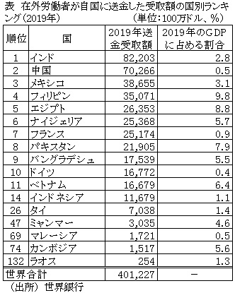 表 在外労働者が自国に送金した受取額の国別ランキング(2019年)