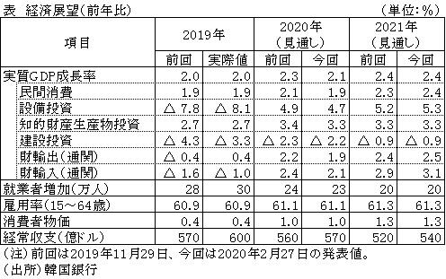 2020 韓国 デフォルト